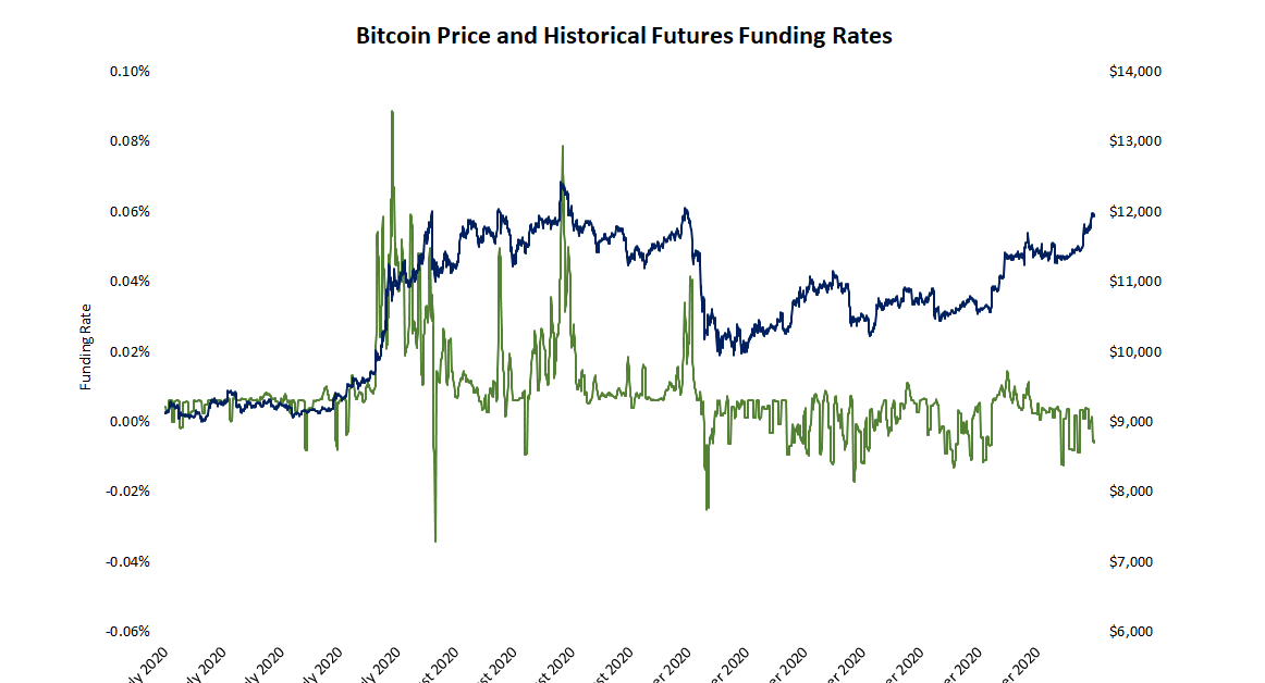Futures Traders Aren't as Bullish This Time Around as Bitcoin Price Revisits $12,000, Data Indicates