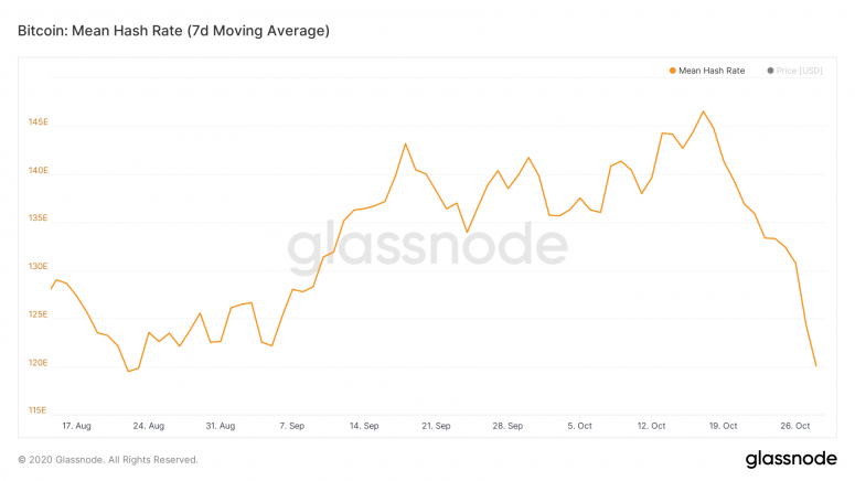 glassnode-studio_bitcoin-mean-hash-rate-7-d-moving-average-3