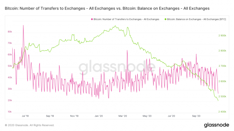 glassnode-studio_bitcoin-number-of-переводов-to-exchange-all-exchange-vs-bitcoin-balance-on-exchange-all-exchange