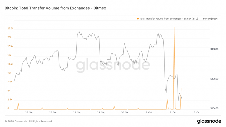 glassnode-studio_bitcoin-total-transfer-volume-from-exchangees-bitmex