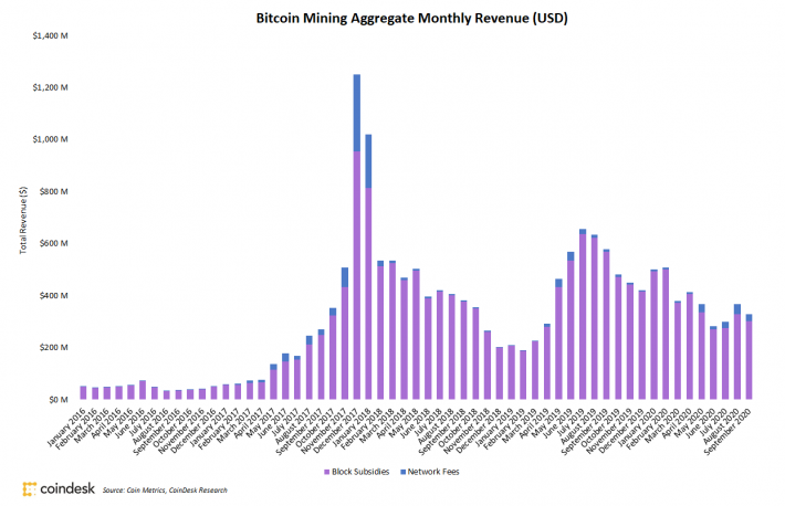 Bitcoin Miners Saw 11% Revenue Drop in September