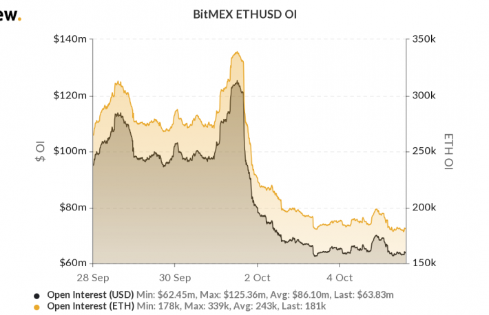 BitMEX Ether Futures Trading Contracts Fall by Half in Wake of US Charges