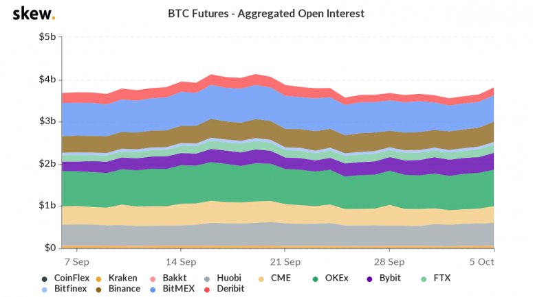 skew_btc_futures__aggregated_open_interest-18