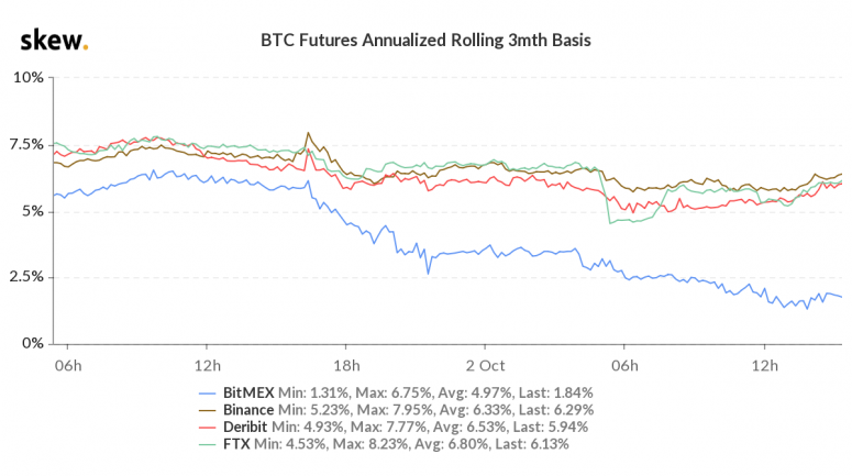 skew_btc_futures_annualized_rolling_3mth_basis-3