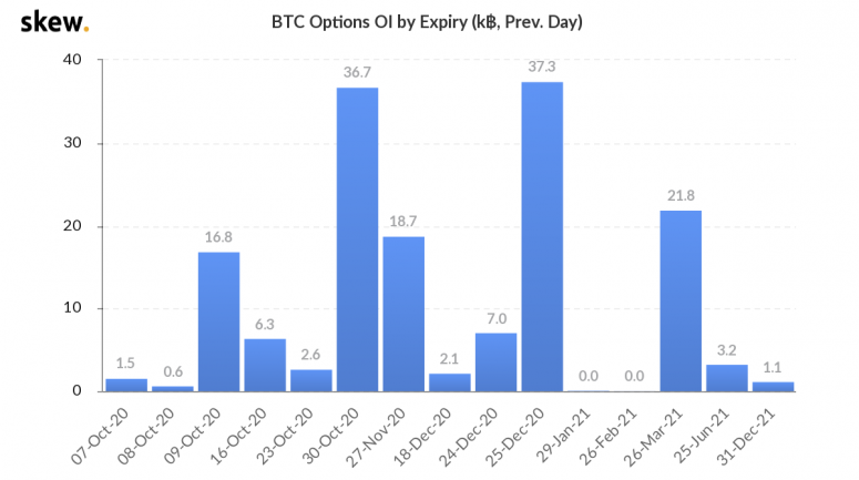 skew_btc_options_oi_by_expiry_k_prev_day-2-2