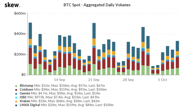 skew_btc_spot__aggregated_daily_volumes-47