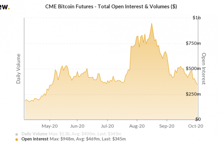 Open Interest in CME Bitcoin Futures Slides as Market Sapped by Surging DeFi