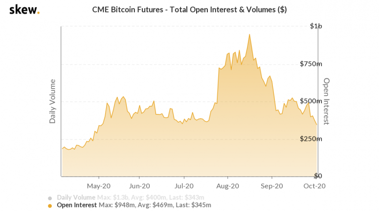 skew_cme_bitcoin_futures__total_open_interest__volumes_-4