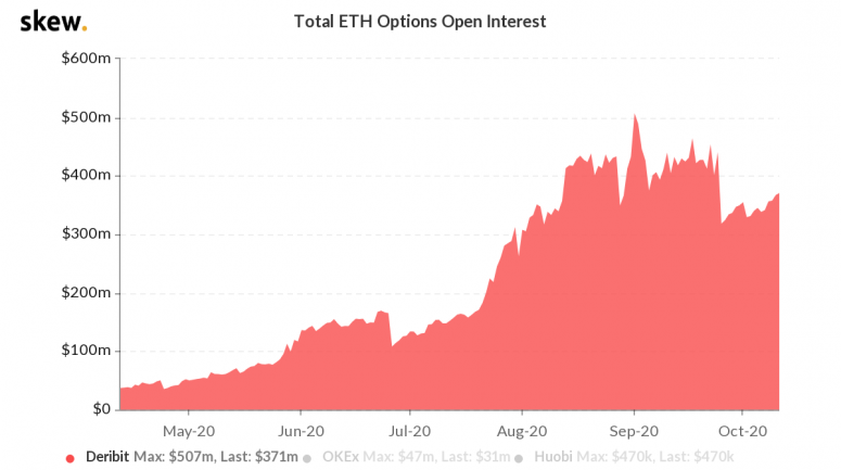 skew_total_eth_options_open_interest-3-2