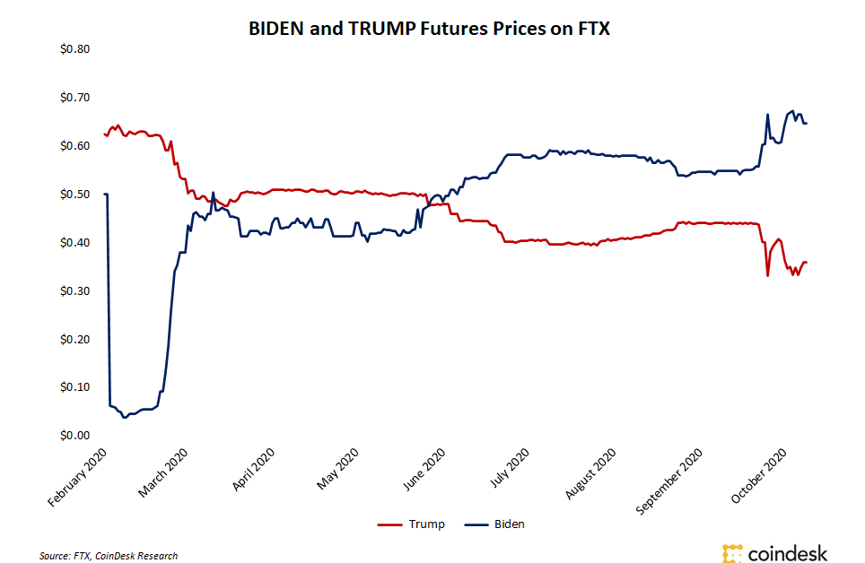 Crypto Traders Bet on US Election as FTX Prediction Markets Hit Record Volumes
