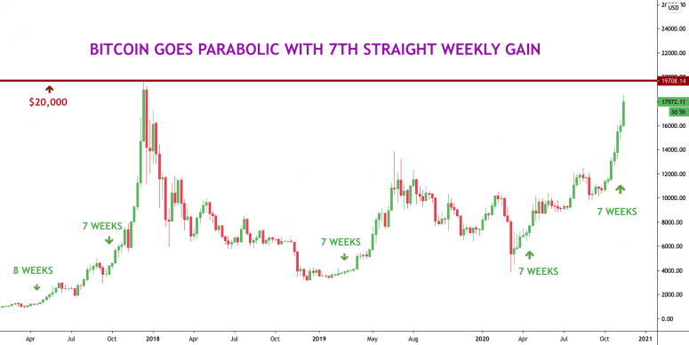 7. Straight-Weekly-Gain-Chart