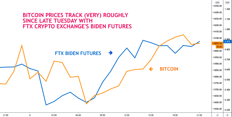 First Mover: Bitcoin Likes Biden (and Fed's Powell) as Price Approaches $15K - CoinDesk