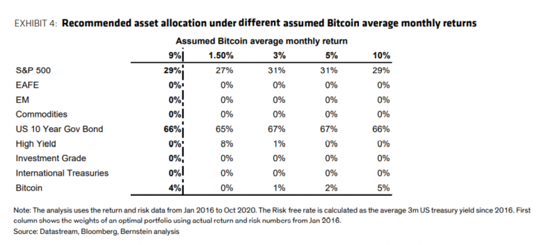 bernstein-table-bitcoin