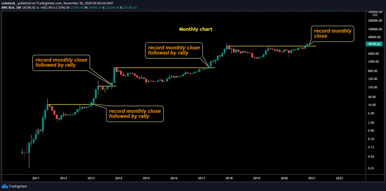 bitcoin-monthly-chart-2