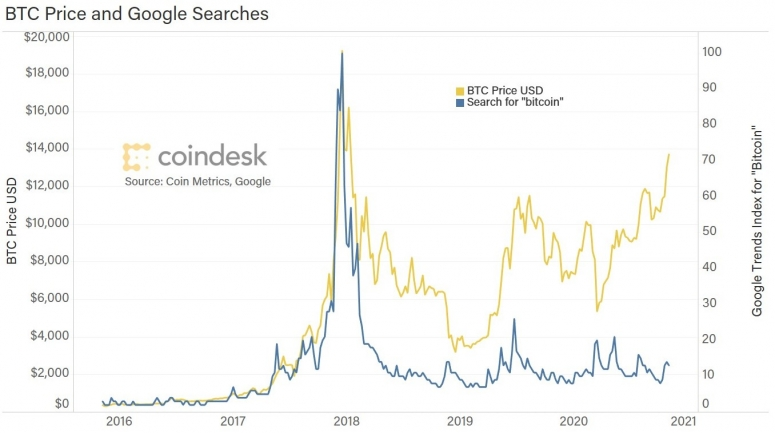 bitcoin-searches-vs-price