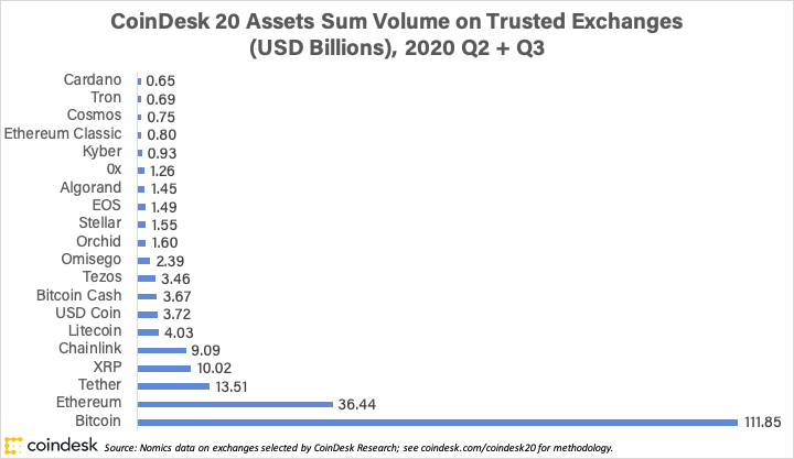 Top Crypto Assets by Volume: The CoinDesk 20 List of Assets, Q4 2020