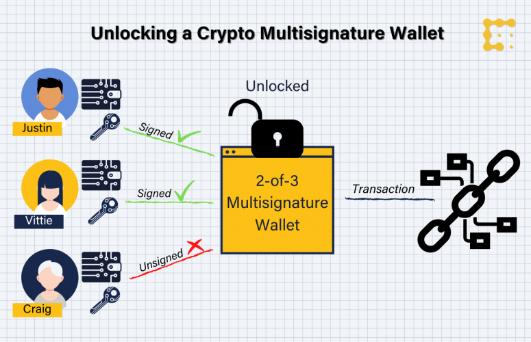 copy-of-multisig-wallet