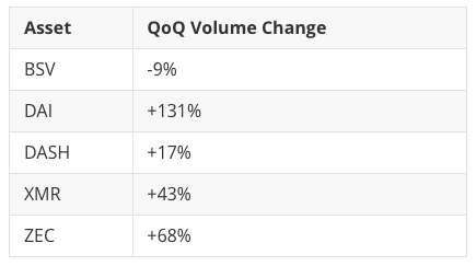 Crypto assets by volume: former CoinDesk 20 assets, 2020 Q2 & Q3