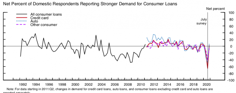 fed-demand-for-consumer-loans