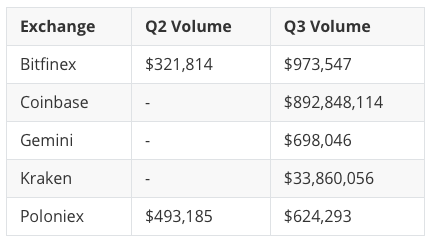 Kyber (KNC) Volume by Exchange, 2020 Q2 & Q3