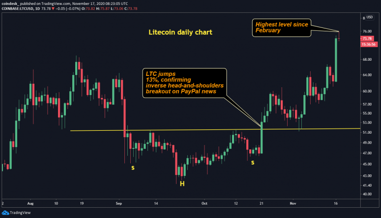 ltcusd-daily-chart-2