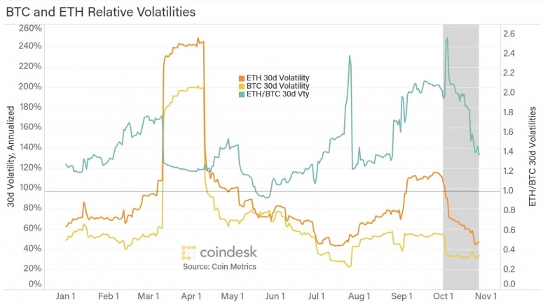 oct-btc-eth-vty-for-article