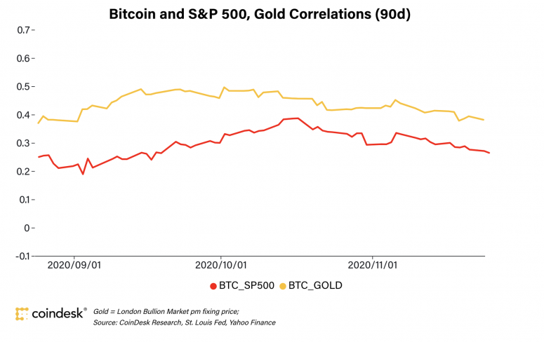 First Mover: Why Bitcoin Isn't a Replacement for Gold Just Yet - CoinDesk