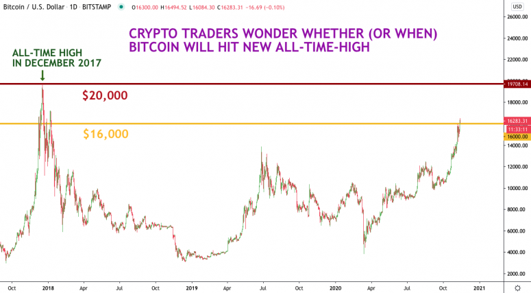 bitcoin-watch-chart-nov-13-2020