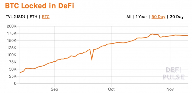 Total bitcoin locked in DeFI the past three months.