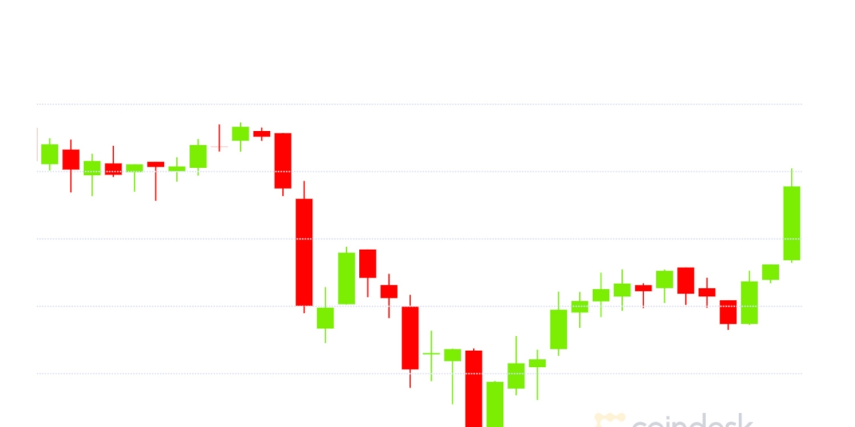 Market Wrap: Bitcoin Bounces From $13.2K; Ether on Centralized Exchanges at 2-Year Low