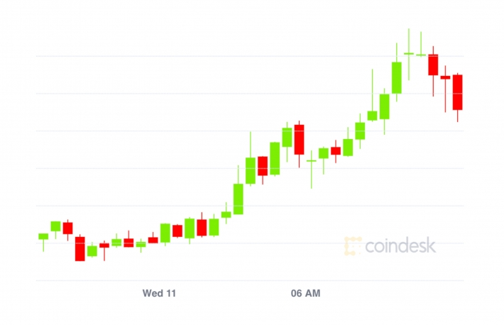 Market Wrap: Bitcoin Fails to Break $15.9K; Over 50K ETH Staked on Eth 2.0 Contract