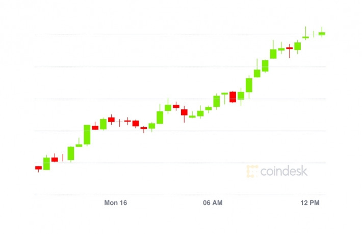 Market Wrap: Bitcoin Ascends to $16.8K; Uniswap and Tether 35% of Ethereum Transactions