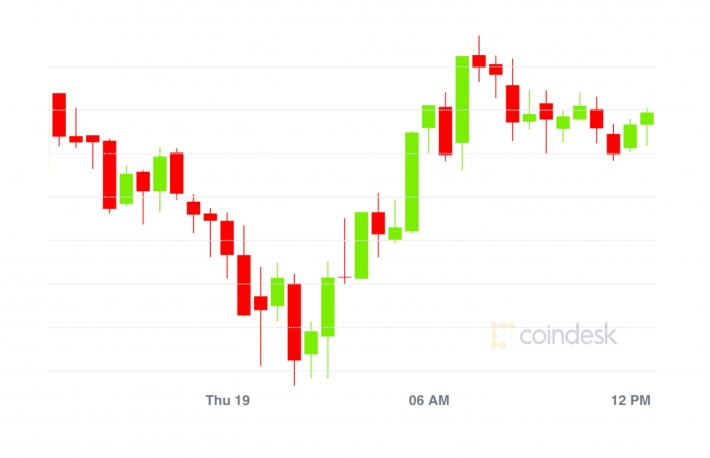 Market Wrap: Bitcoin Hangs Around $18K While Ether Locked in DeFi Declines
