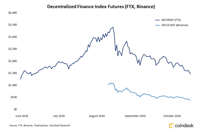 DeFi Sell-Off Continues as Index Futures Retrace to June Levels