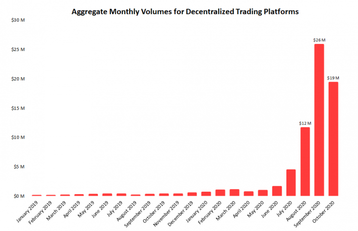 Decentralized Exchange Volume Dropped 25% in October