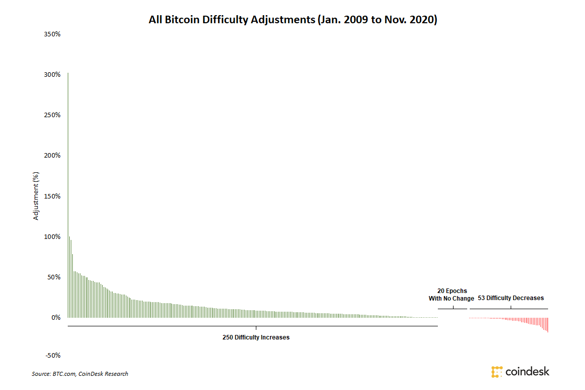 cryptocurrency difficulty explained further