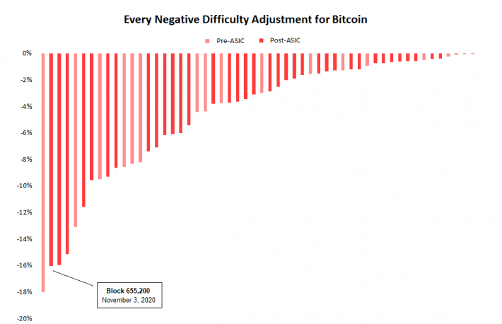 Bitcoin's Mining Difficulty Sees Largest Percentage Drop in 9 Years