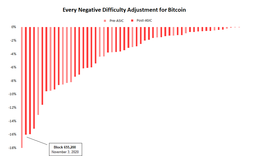 Cryptocurrency difficulty explained further bettinger photography facebook ads