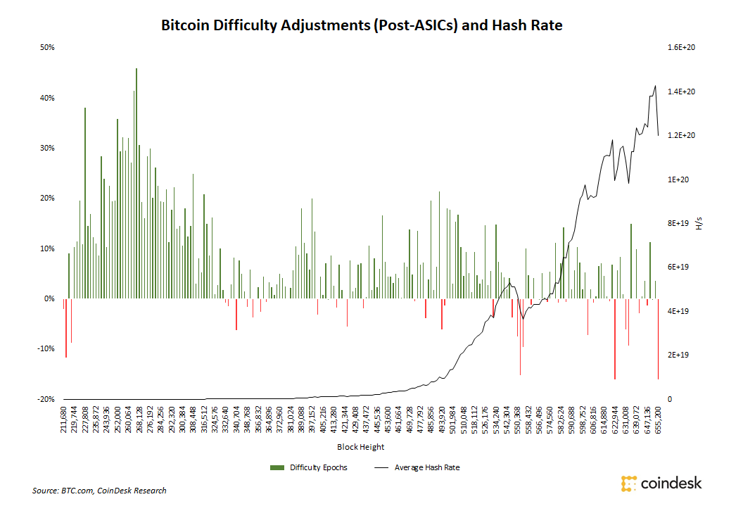next difficulty increase bitcoins