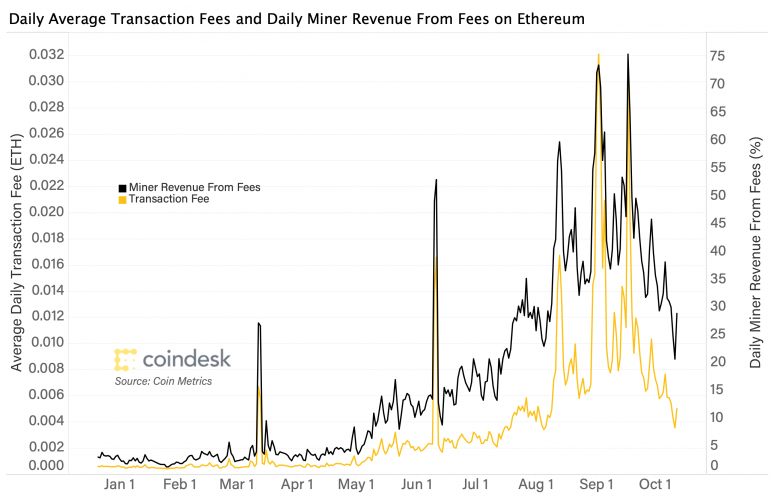 eth-fees-article-image