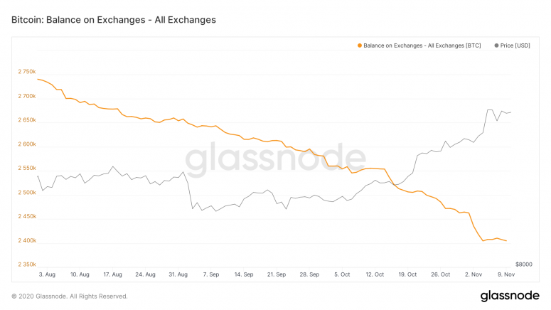 glassnode-studio_bitcoin-balance-on-exchanges-all-exchanges-3