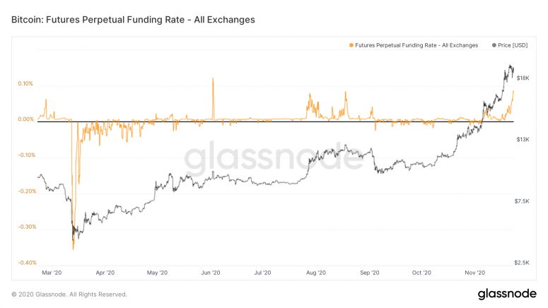 glassnode-studio_bitcoin-futures-perpetual-funding-rate-all-exchanges-1