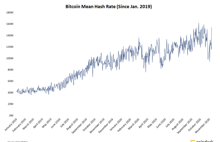 Bitcoin Hashrate Rebounds as Asian Miners Bring Machines Back Online