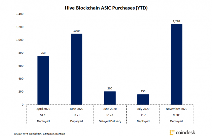 Hive Blockchain Buys, Deploys 1,240 Bitcoin Mining Machines, Nearly Doubling Hash Power