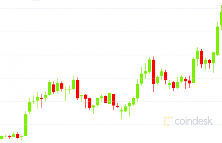 Litecoin Flips Bitcoin Cash in Crypto Rankings With Rally to 9-Month Highs