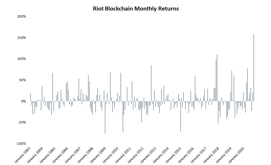 Riot, Marathon, Canaan See Record Monthly Share Gains as Bitcoin Clears All-Time High