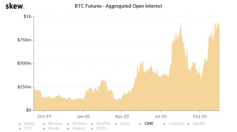 skew_btc_futures__aggregated_open_interest-29