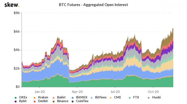 skew_btc_futures__aggregated_open_interest-30