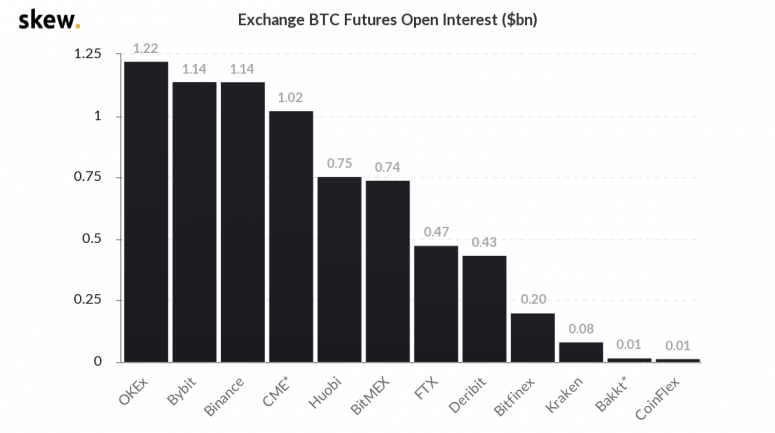 skew_exchange_btc_futures_open_interest_bn-4