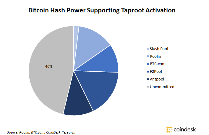 Majority of Bitcoin Hashrate Signals Support for Taproot Scaling, Privacy Upgrade